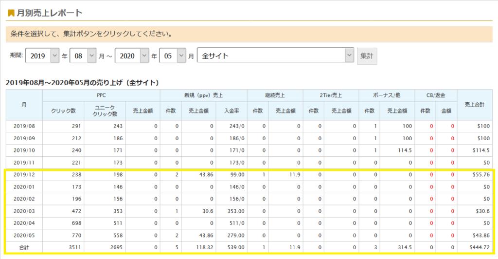 アダルトアフィリエイトASPGoldenGateway で気づけば1万円超え!